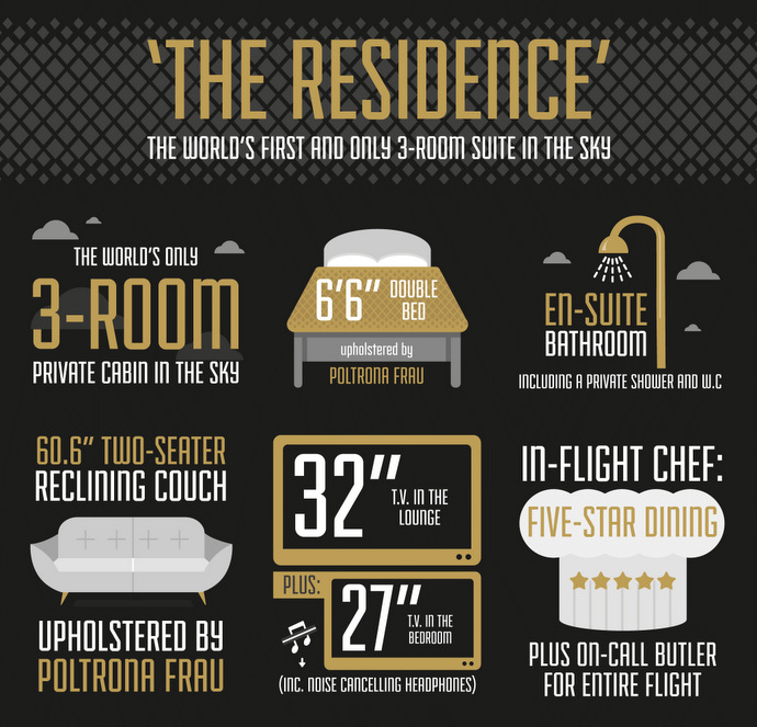 Etihad-A380-Infographic-The-Residence